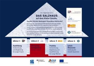"""Grafik: Struktur und Kooperationspartnerinnen des Projektes """"Das Salzhaus"""" (2011-2014)"""